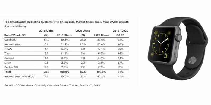 Apple Leader nel mercato smartwatch