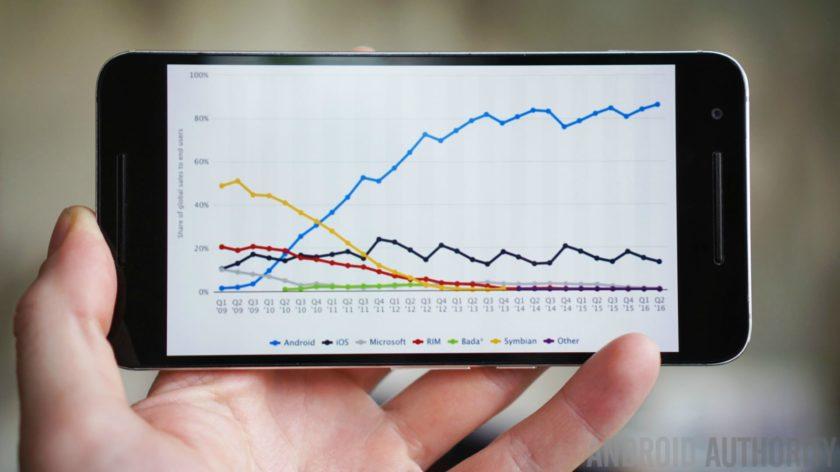 Android ha una quota di mercato pari all'86,2%