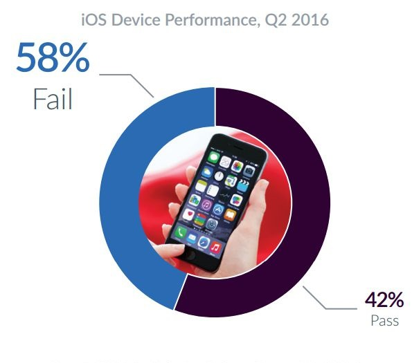 iOS nell'ultimo trimestre ha segnato più problemi di Android