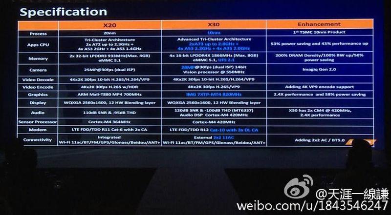 Mediatek Helio X30: dichiarate nuove caratteristiche ufficiali