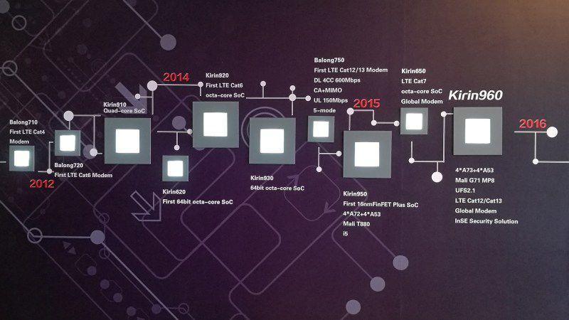 HiSilicon Kirin 960 presentato ufficialmente
