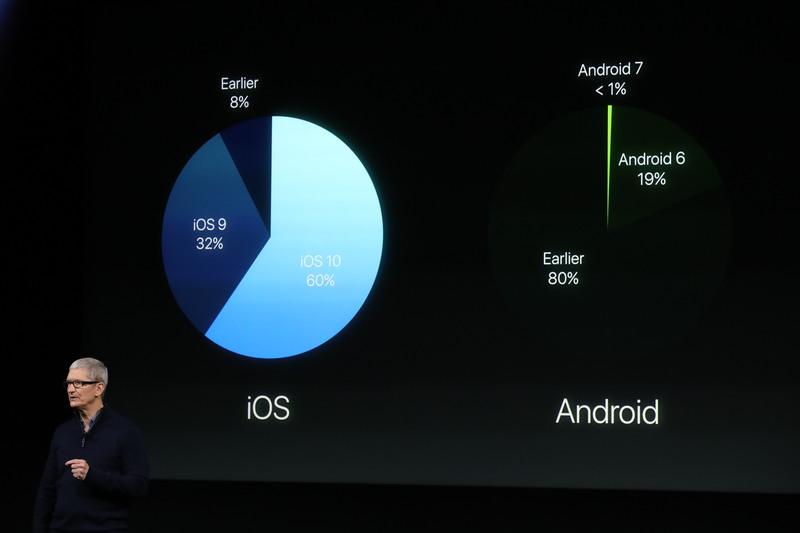 iOS vs Android, gli aggiornamenti a confronto