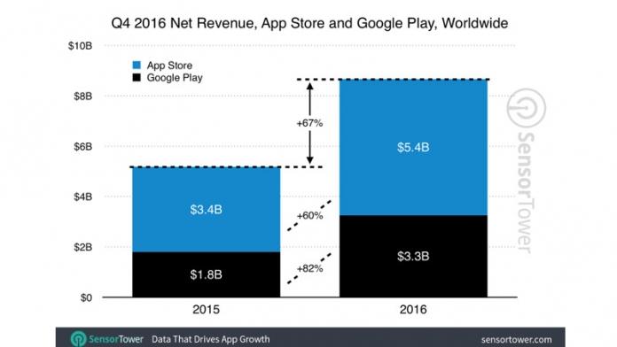 Il 2016 è stata un'annata perfetta per Google Play Store