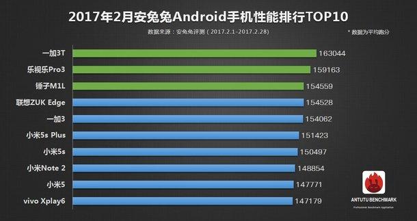 OnePlus 3T a febbraio lo smartphone android più potente